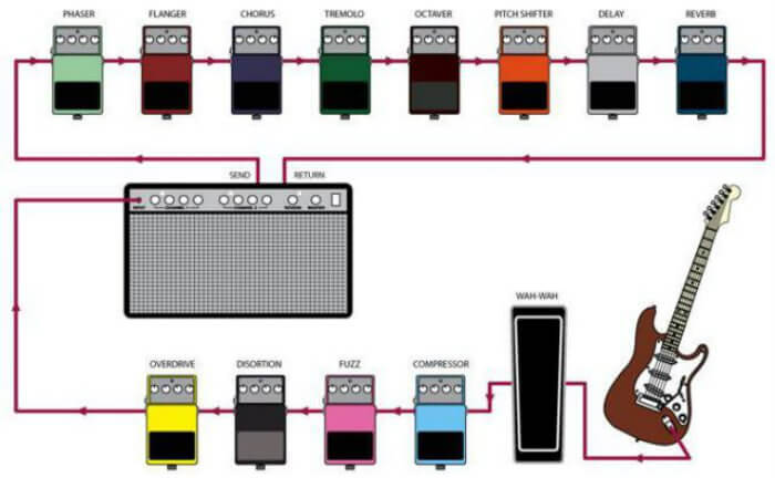 Guitar Pedals Order  How To Organize Them According To The